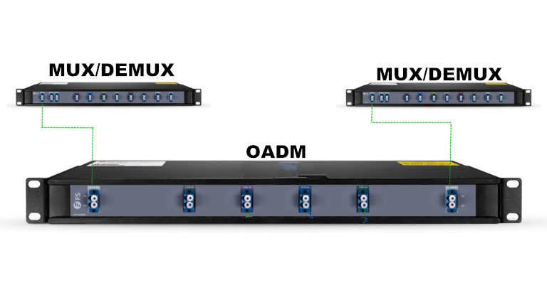 oadm connected with mux demux