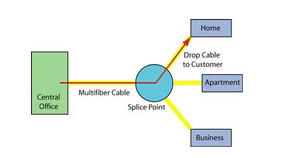 FTTH ACTIVE STAR NETWORK