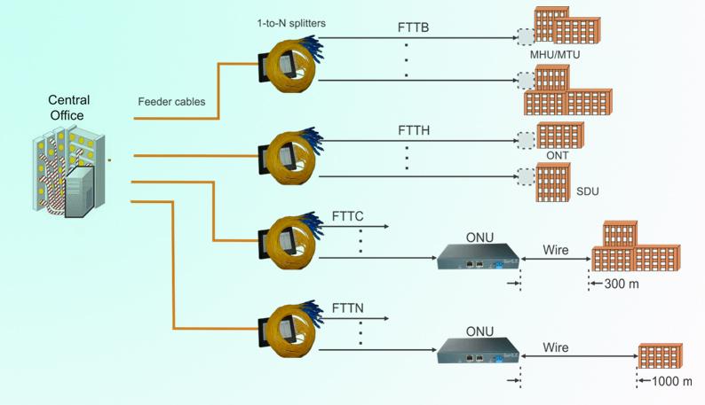 FTTx network