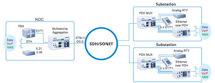 SONET SDH SFP Module Application