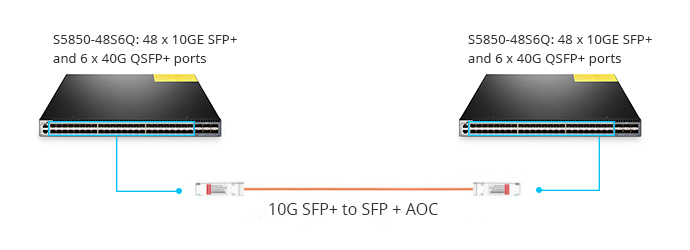10G SFP+ to SFP+ AOC cable connectivity