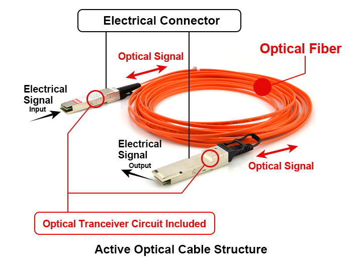 Active Optical Cable AOC Wiki