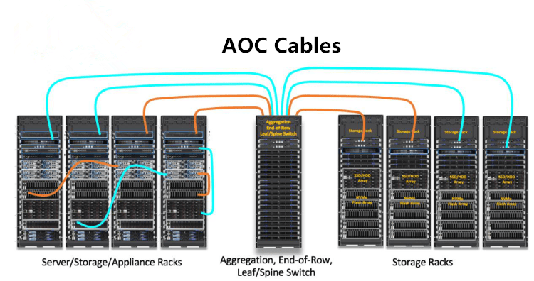 Active Optical Cable (AOC) – Rising Star of