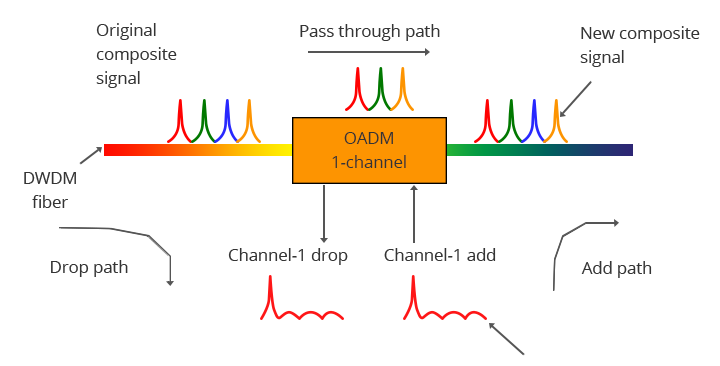 1-Channel DWDM OADM Operation