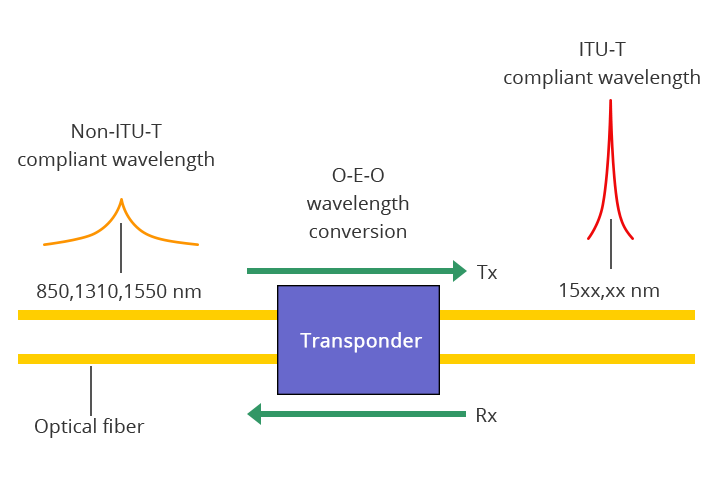 OEO Transponder Operation