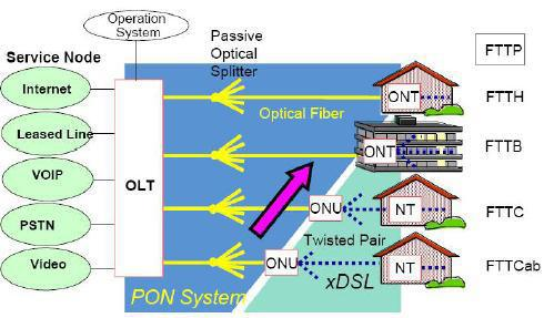 ABC of PON: Understanding OLT, ONU, ONT and ODN | FS Community