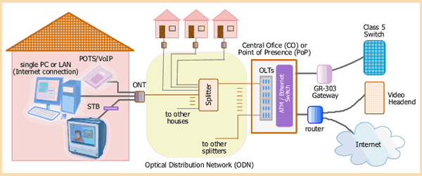 abc of pon  understanding olt  onu  ont and odn
