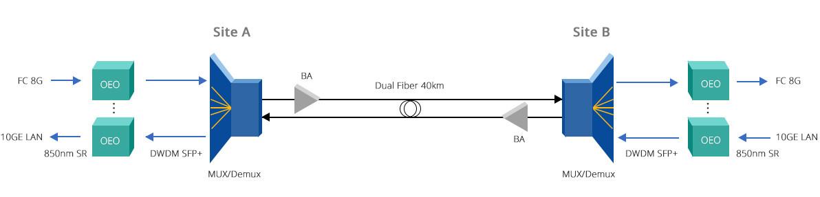 oeo fiber optic repeater