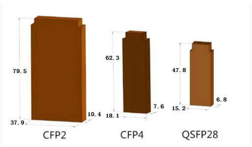 CFP2,CFP4,QSFP28