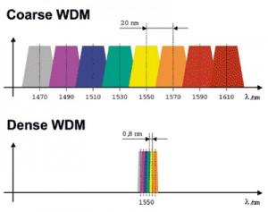 CWDM-VS-DWDM