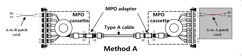 Understanding Polarity in MPO System   FS Community