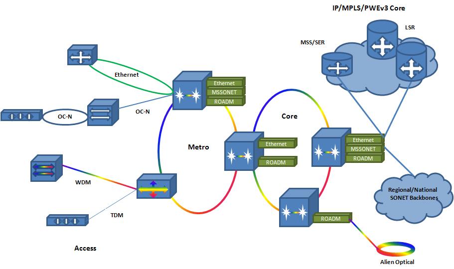 Packet-Optical-Transport-Network width=