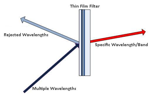 Thin-Film-Filter