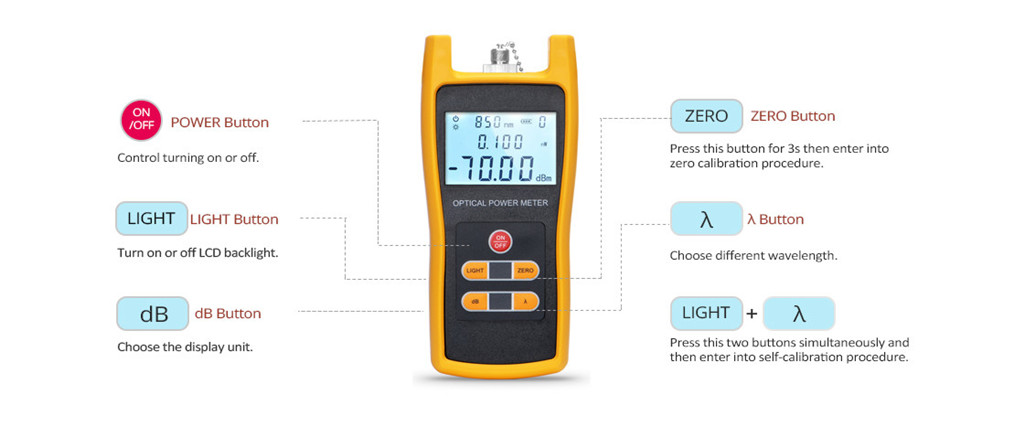 Optical Power Meter (OPM): A Must for Fiber Cable Testing | FS Community