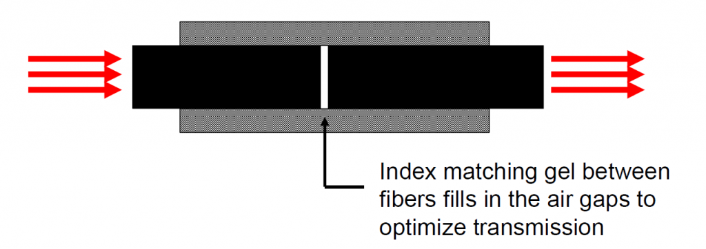 mechanical splicing