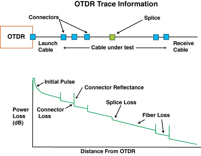 what is otdr trace
