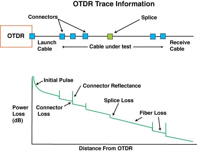 Basics of OTDR (Optical Time-Domain Reflectometer) | FS Community