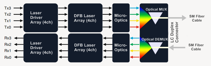 Block diagram of 40GBASE-LR4QSFP CWDM transceiver