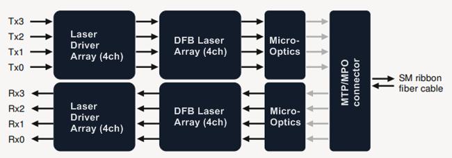 Block diagram of 40GBASE-LR4 QSFP single mode PSM transceiver
