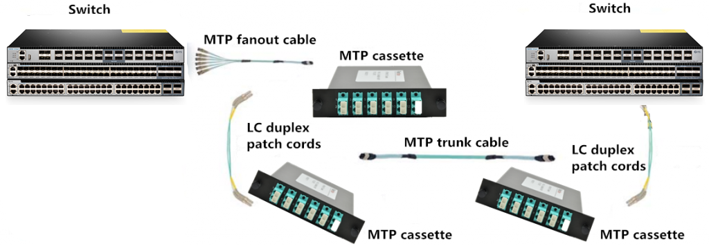 fiber optic cassette