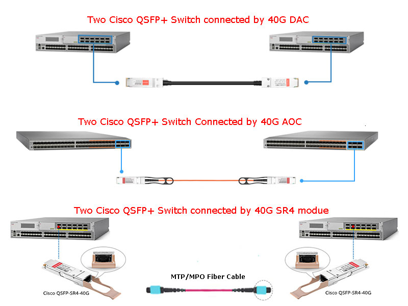 40GE Data Center Cabling Options – Transceivers & Direct