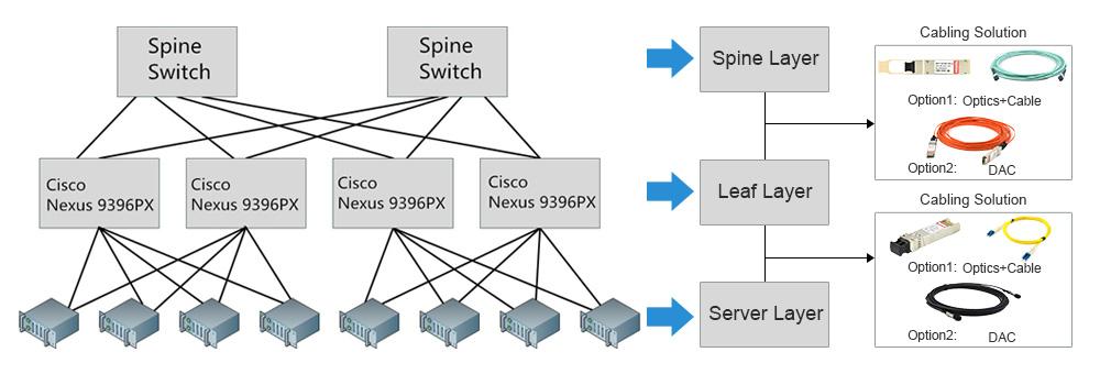 Cisco-Nexus 9396PX 40G spine-leaf connection solution