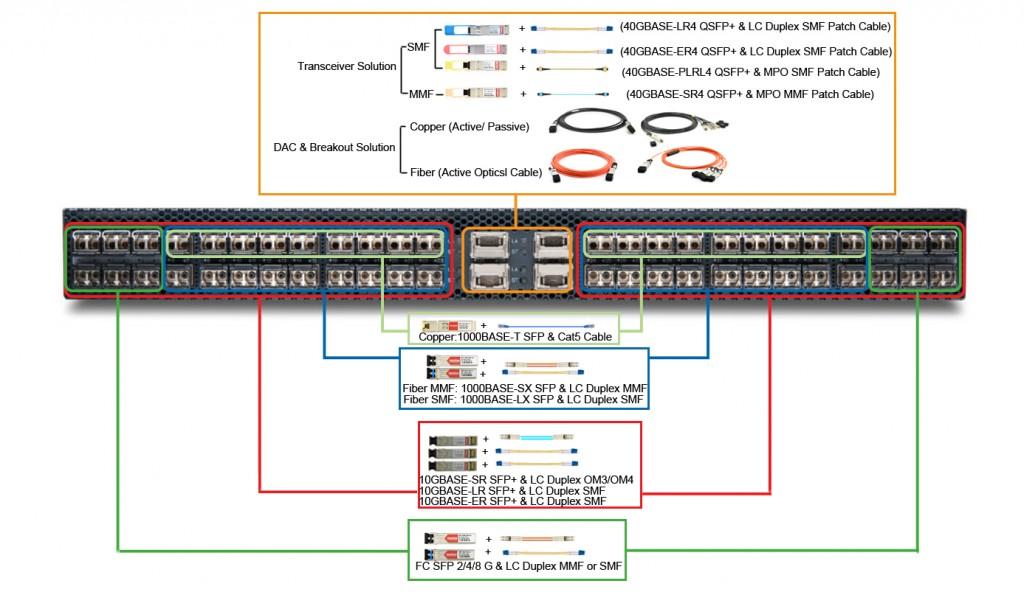 QFX3500-cable-optics-solution