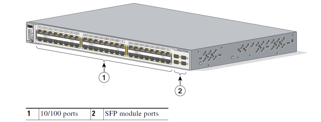Cisco Catalyst 3750 Series Switches SFP Port Connections | FS Community