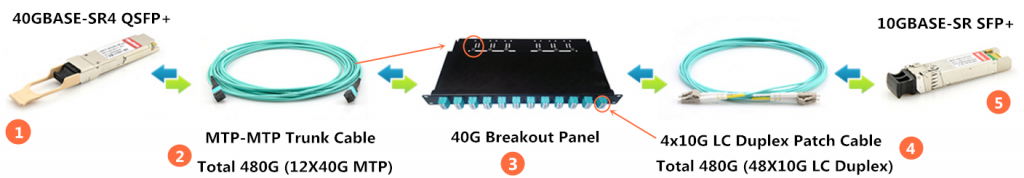 40G QSFP+ MTP to 4x LC breakout panel solution