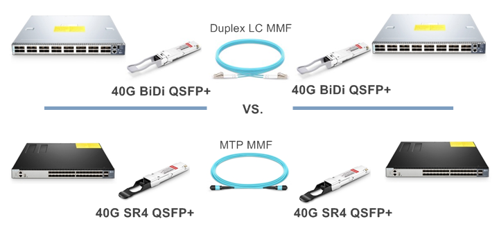 qsfp bidi and 40gbase sr4 connection