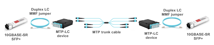 Structured cabling between two 10G SFP+ modules