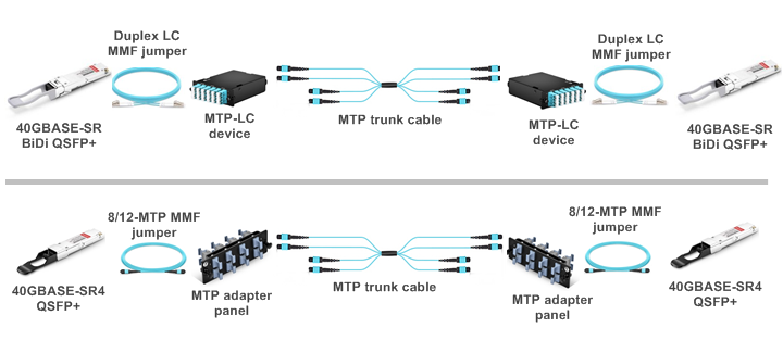 Structured cabling between two 40G QSFP+ modules