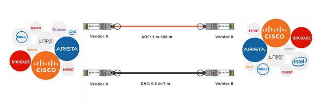 Use High Speed Direct Attach Cable for Data Center