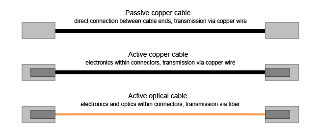 active optical cable vs passive optical cable, What Is DAC Cable