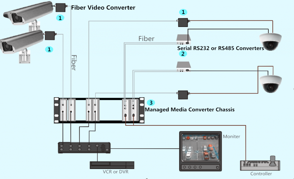 fiber optic media converter for cctv