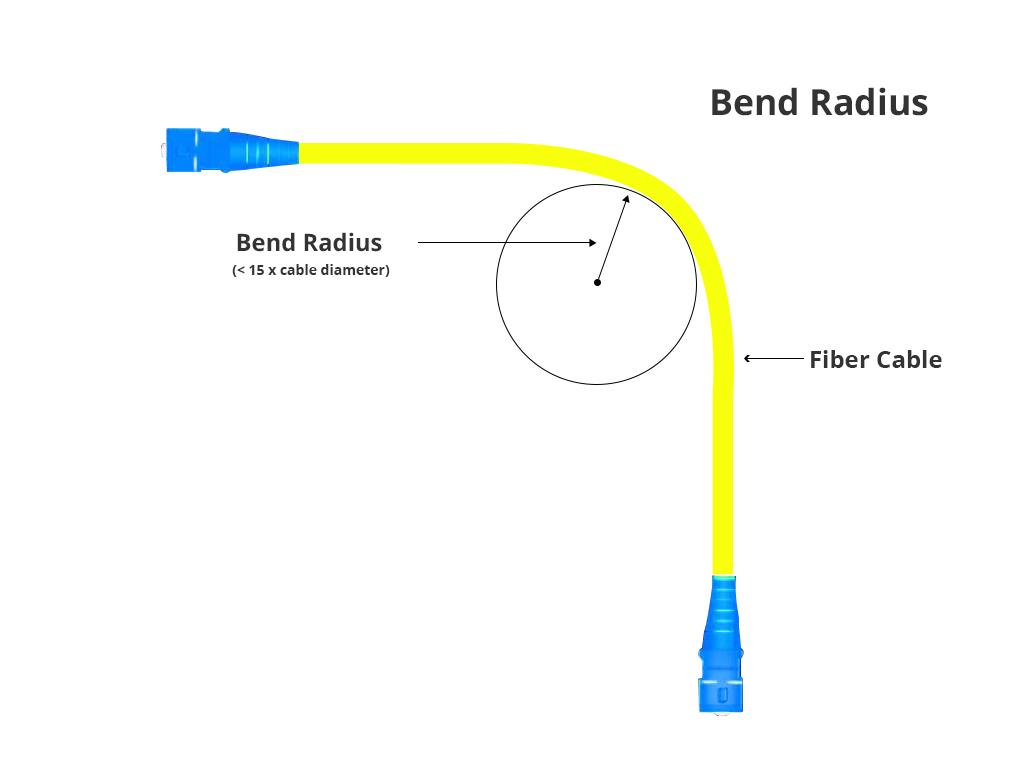 minimum bend radius fiber cable