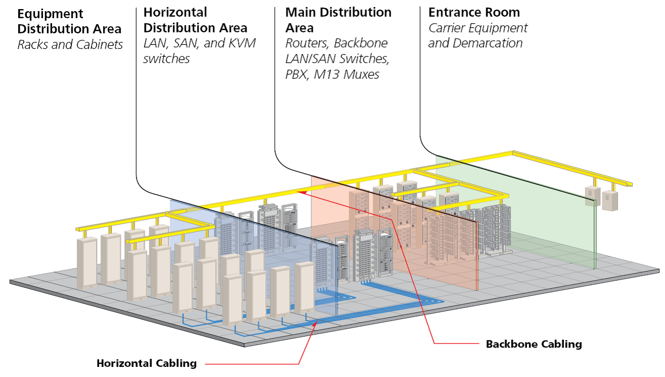 Data Center Structured Cabling