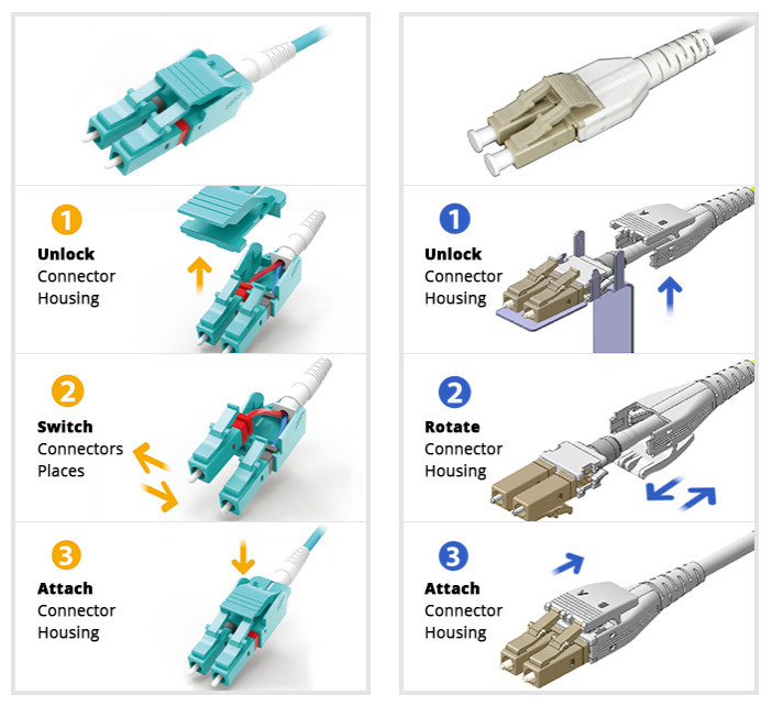 polarity reversal of uniboot LC fiber cable