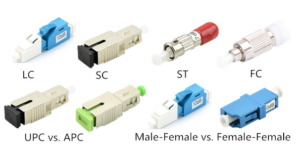 Fixed Fiber Attenuator Types