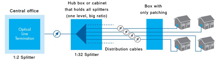 fiber splitter Centralized Splitting