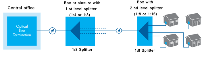 fiber splitter Distributed-Splitting
