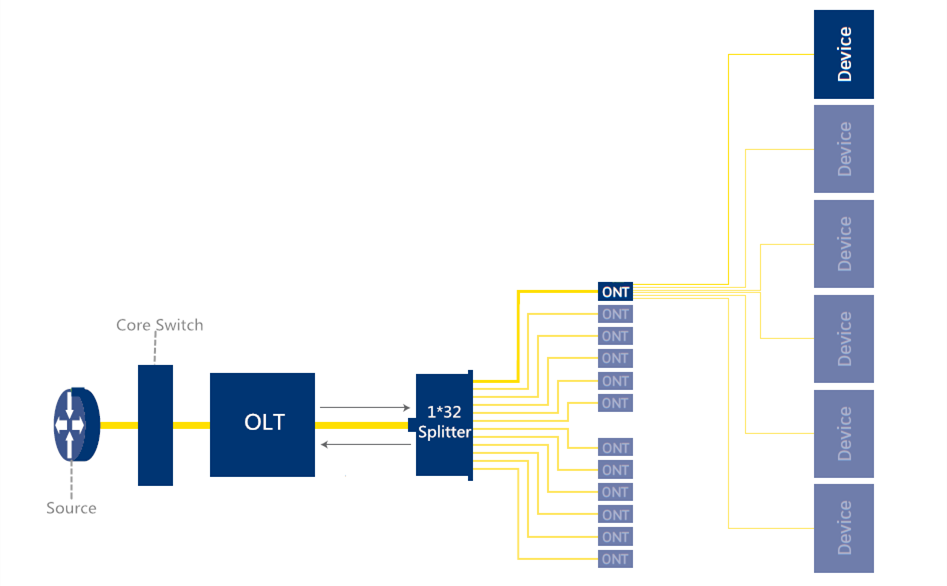 passive optical LAN