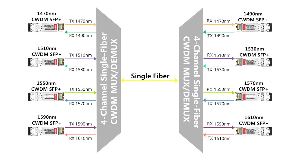 4-channel single fiber CWDM