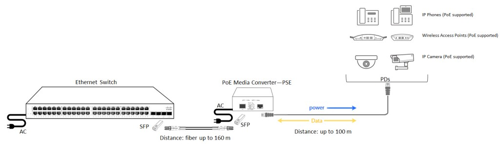 Ethernet Switch+ PoE Fiber Media Converter +PDs