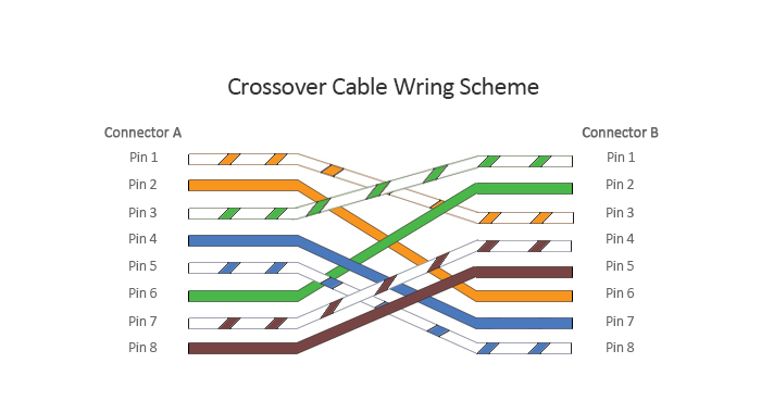 patch cat 6 wiring diagram    patch    cable vs crossover cable what is the difference     patch    cable vs crossover cable what is the difference