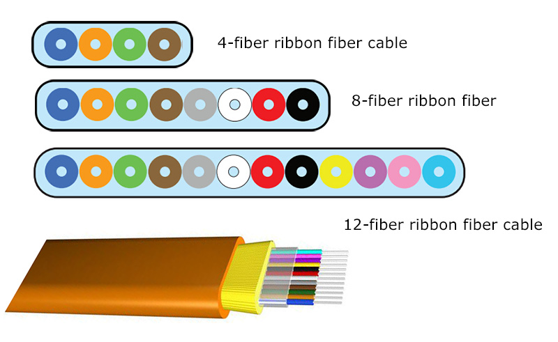 ribbon fiber cable