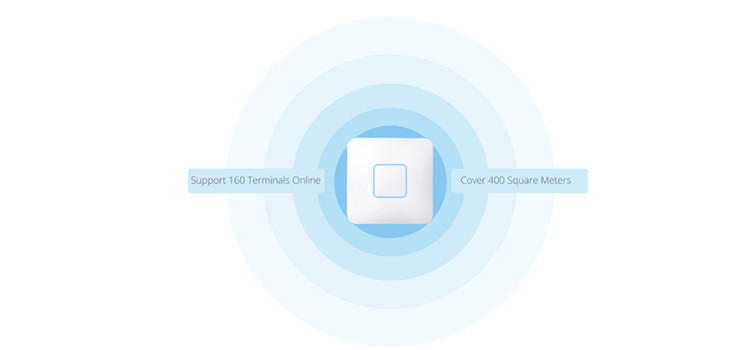 wireless access point coverage