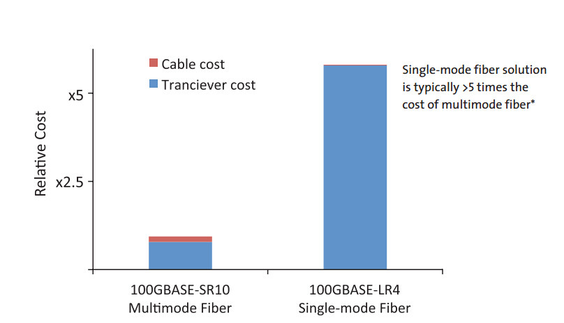 Single Mode vs Multimode Fiber cost