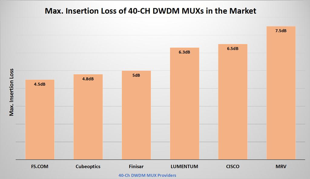 mux demux insertion loss