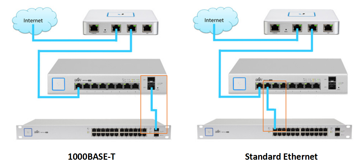 1000base t wiring diagram 1000base t switch with sfp ports interconnection methods  fs  1000base t switch with sfp ports